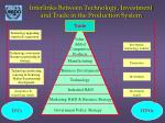 interlinks between technology investment and trade in the production system