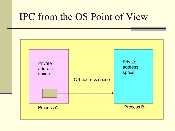 IPC from the OS Point of View