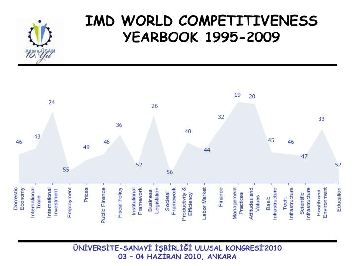 IMD WORLD COMPETITIVENESS YEARBOOK 1995-2009