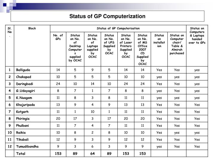 Status of GP Computerization