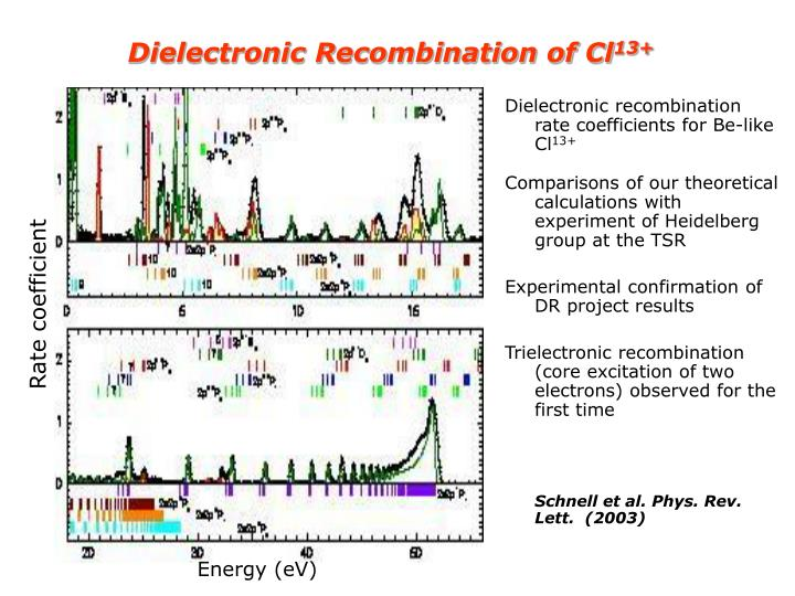 Dielectronic Recombination of Cl