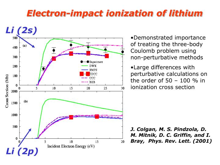 Electron-impact ionization of lithium