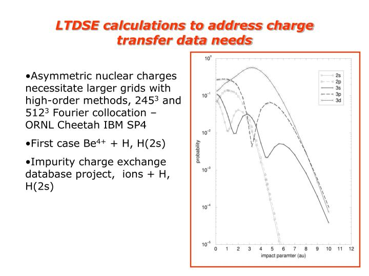 LTDSE calculations to address charge transfer data needs