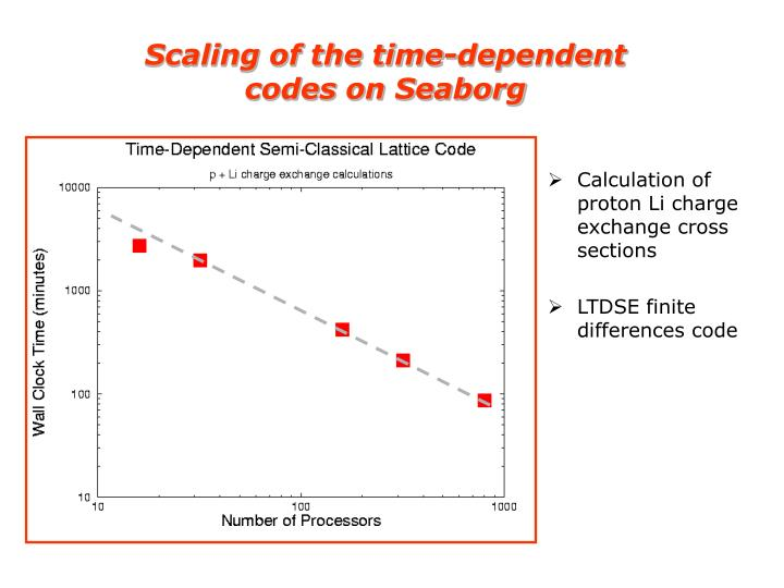 Scaling of the time-dependent