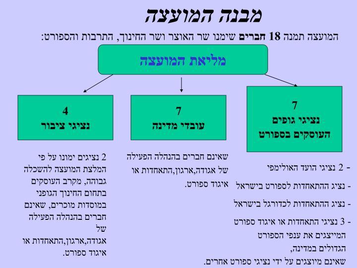 מבנה המועצה
