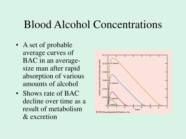 Blood Alcohol Concentrations