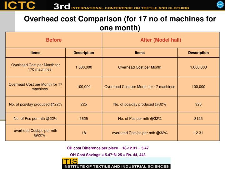 Overhead cost Comparison (for 17 no of machines for one month)