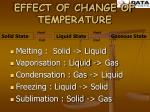 effect of change of temperature
