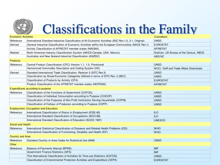 Classifications in the Family