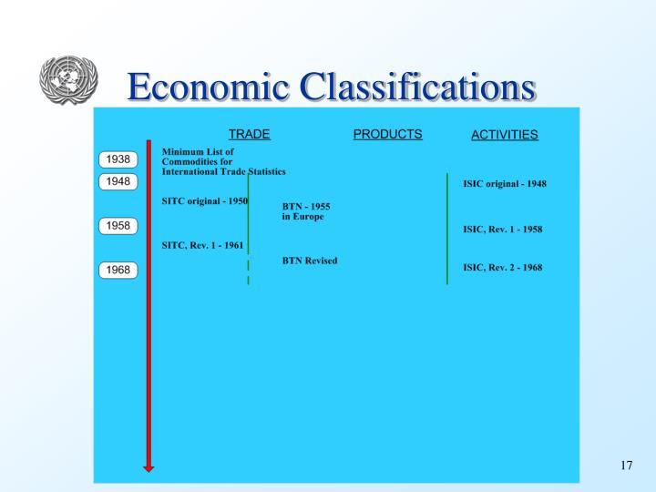 Economic Classifications