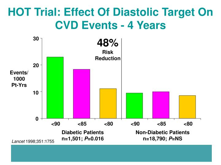 HOT Trial: Effect Of Diastolic Target On CVD Events - 4 Years