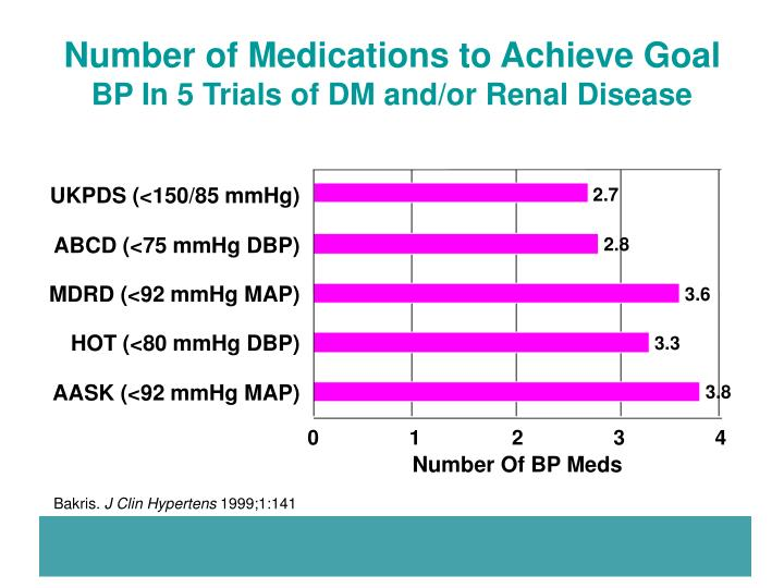Number of Medications to Achieve Goal