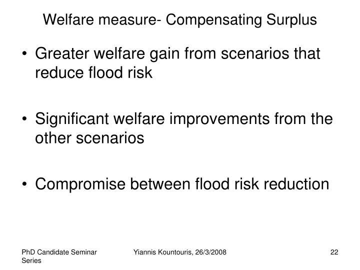 Welfare measure- Compensating Surplus
