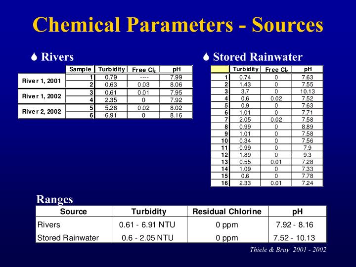 Chemical Parameters - Sources