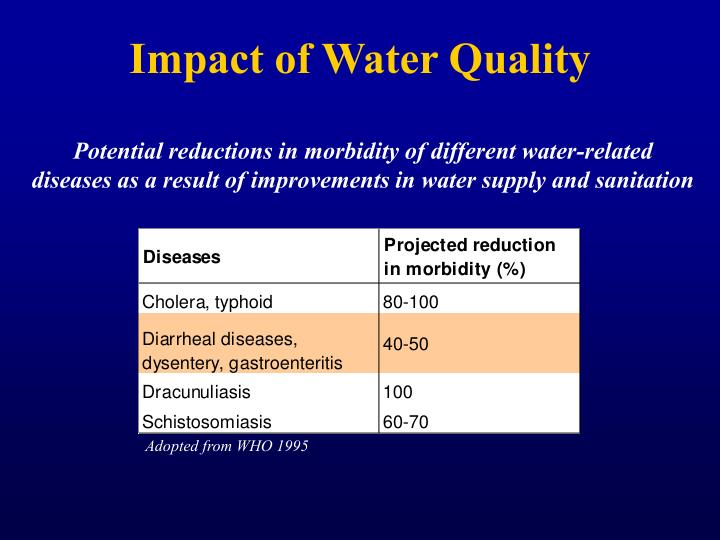 Impact of Water Quality
