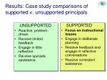 results case study comparisons of supported v unsupported principals