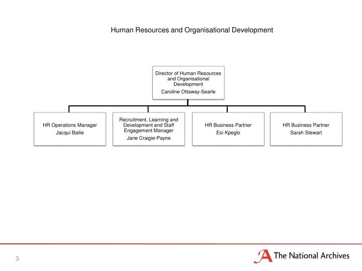 human resources and organization development The human and organizational development marketing, human resources, and training and development for the national organization advancing social.