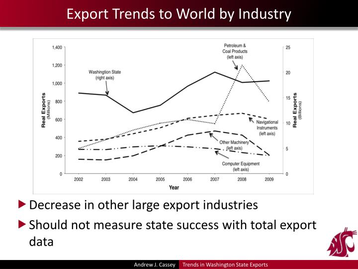 Export Trends to World by Industry