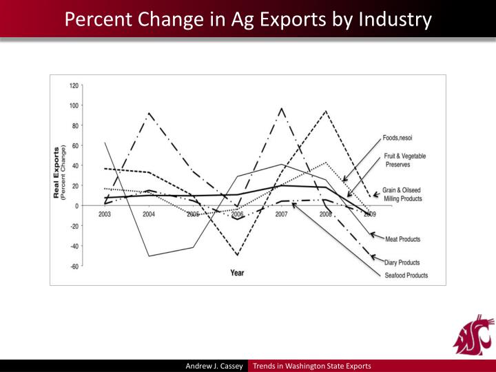 Percent Change in Ag Exports by Industry