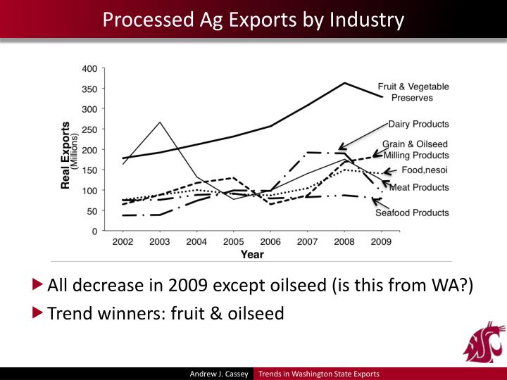 Processed Ag Exports by Industry