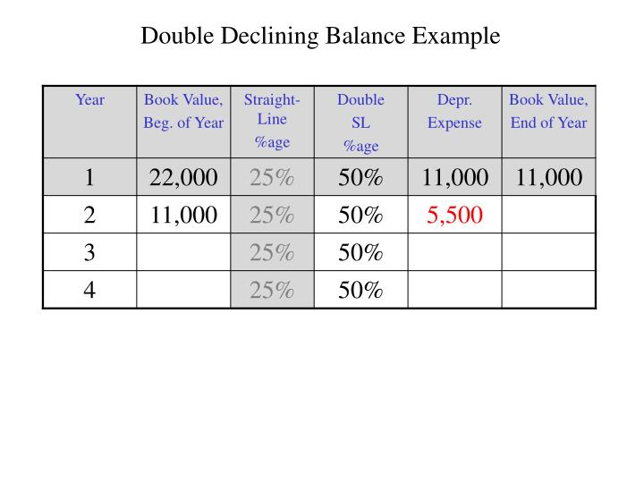 Double Declining Balance Example