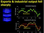 exports industrial output fell sharply