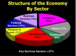 structure of the economy by sector