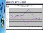 economic environment2