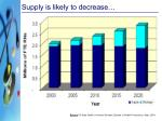 supply is likely to decrease