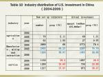 table 10 industry distribution of u s investment in china 2004 2006
