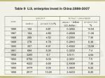 table 9 u s enterprise invest in china 1986 2007