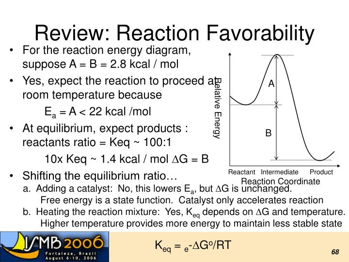 Review: Reaction Favorability