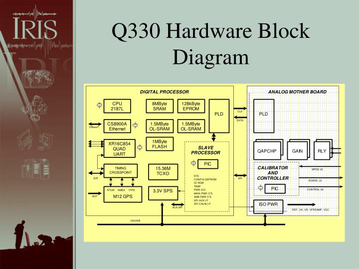 Q330 Hardware Block Diagram