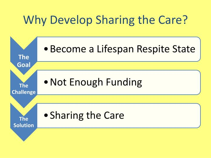 Why develop sharing the care
