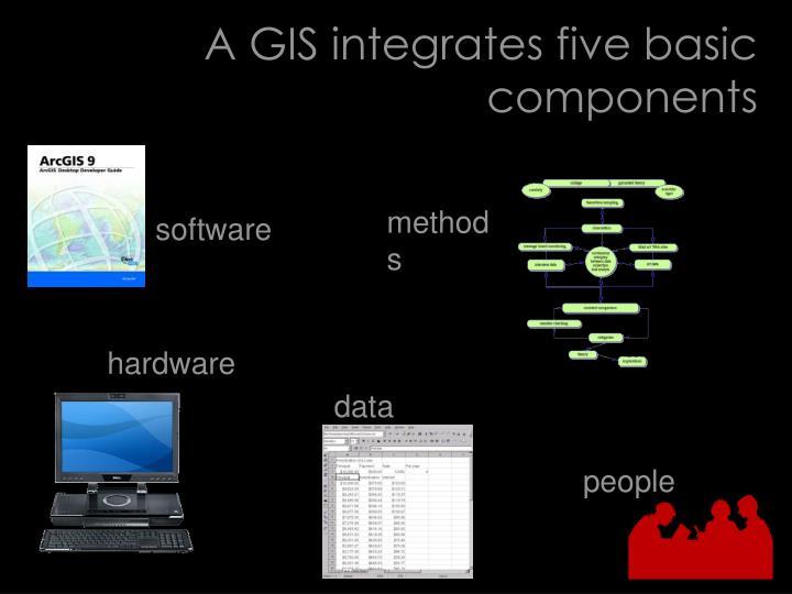 A gis integrates five basic components