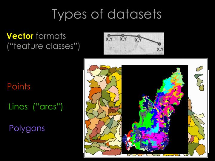 Types of datasets