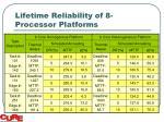 lifetime reliability of 8 processor platforms