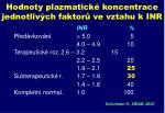 hodnoty plazmatick koncentrace jednotliv ch faktor ve vztahu k inr