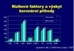 rizikov faktory a v skyt koron rn p hody