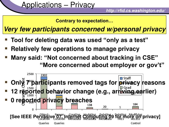 Applications – Privacy