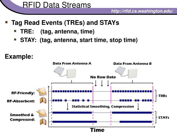 RFID Data Streams