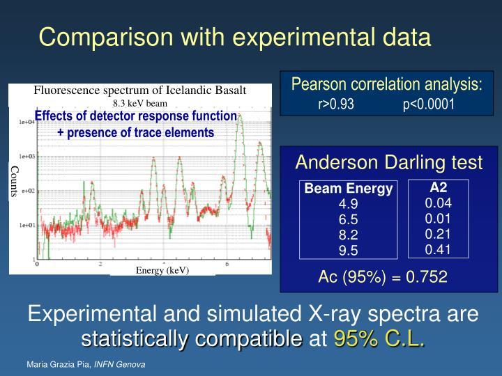 Anderson Darling test