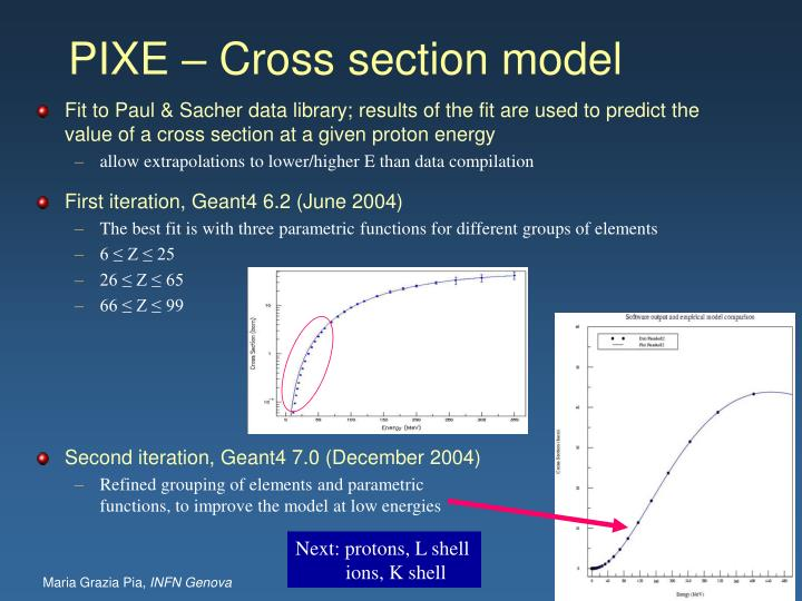 Fit to Paul & Sacher data library; results of the fit are used to predict the value of a cross section at a given proton energy