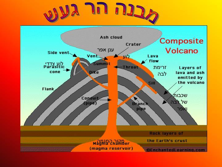 מבנה הר געש