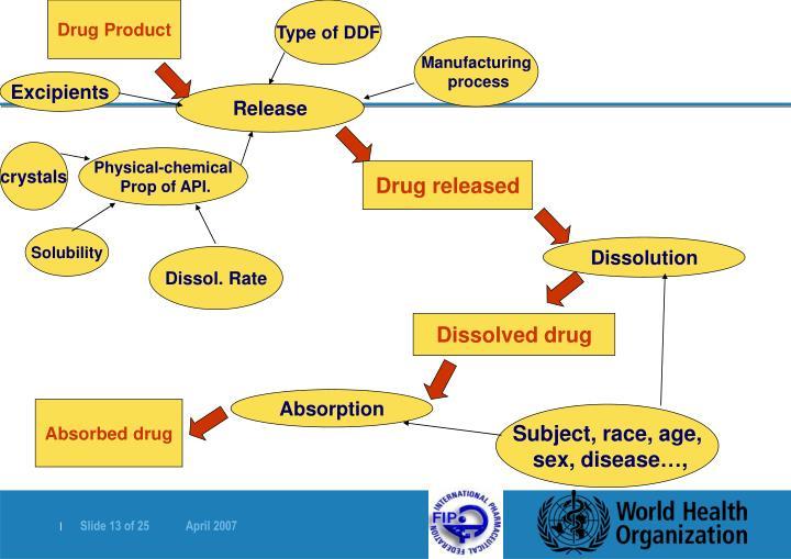 Drug Product