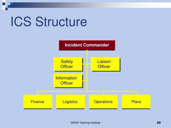 ICS Structure