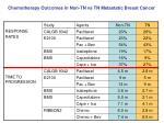 chemotherapy outcomes in non tn vs tn metastatic breast cancer