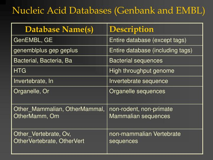 Nucleic Acid Databases (Genbank and EMBL)