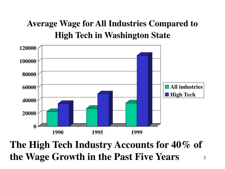 Average Wage for All Industries Compared to High Tech in Washington State