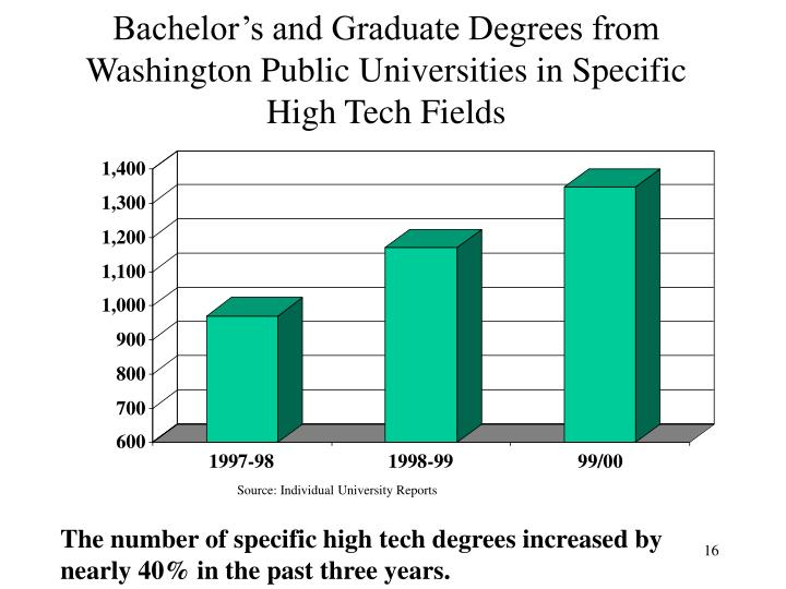 Bachelor's and Graduate Degrees from Washington Public Universities in Specific High Tech Fields
